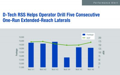 D-Tech RSS Helps Operator Drill Five Consecutive One-Run Extended-Reach Laterals