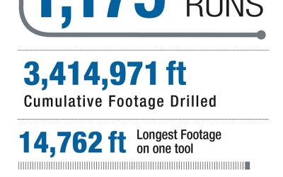 D-Tech—#1 Independent Rotary Steerable Provider Completes 1,175+ Runs