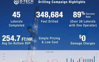D-Tech's RST Continues to Provide Drilling Performance Improvements in North America