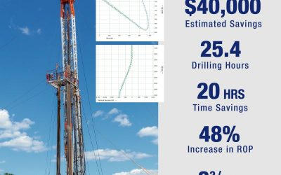 D-Tech Helps Operator Reduce Drilling Hours While Completing 25-Degree Tangent in Northeast