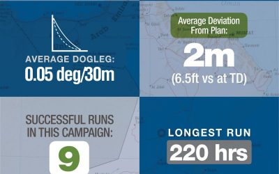 Next-Generation D-Tech RST900 Continues to Improve Performance & Reliability Around the World