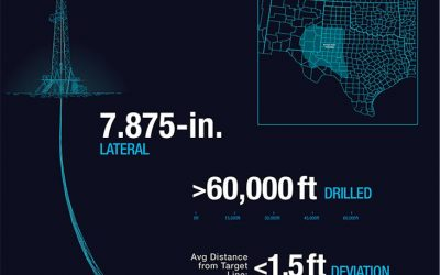 Permian Basin Operator Collaborates with D-Tech to Achieve Consistent and Reliable Performance