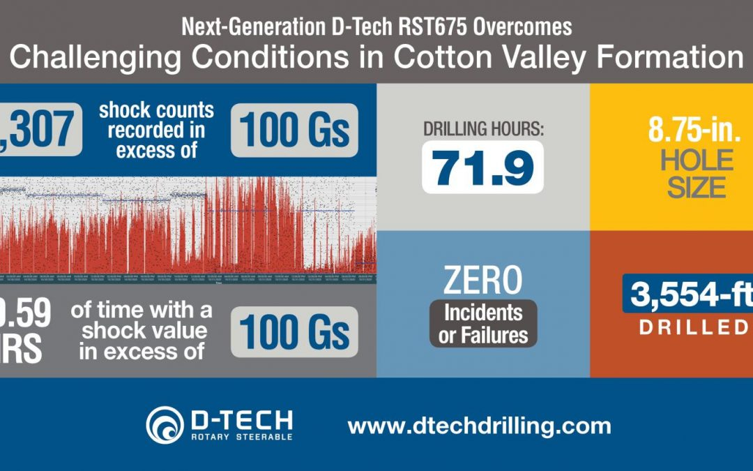 Next-Gen D-Tech RST675 Overcomes Challenging Conditions in Cotton Valley Formation