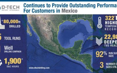 D-tech improving drilling performance in Mexico