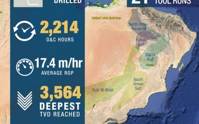 Performance results in Oman